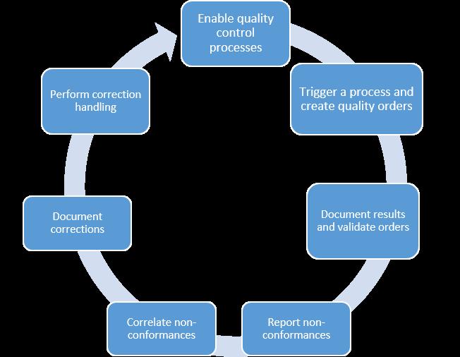 Processen Voor Kwaliteitsbeheer Finance Amp Operations