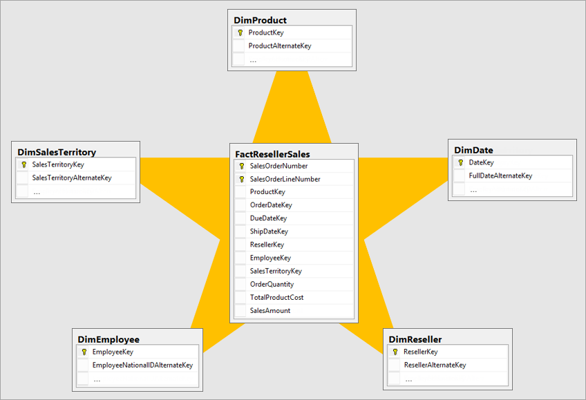 power bi star schema