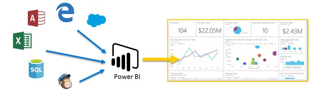 diagram met invoerbronnen voor Power BI