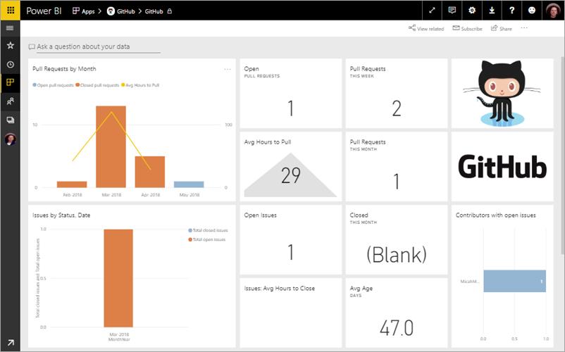 Het GitHub-dashboard in Power BI