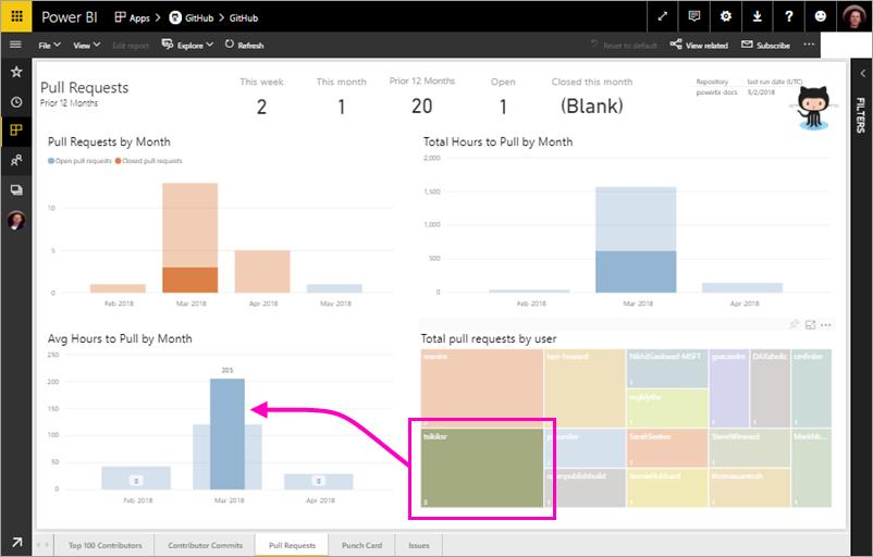 Markeringen in Power BI GitHub-rapporten