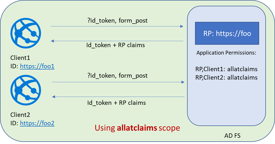 Customize claims to be emitted in id_token when using OpenID