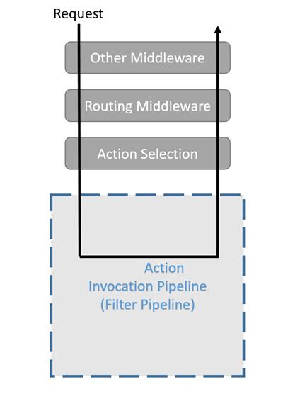 Filtry w programie asp core microsoft docs danie jest przetwarzane przez inne oprogramowanie poredniczce routing oprogramowanie poredniczce wybr akcji i potok ccuart Gallery