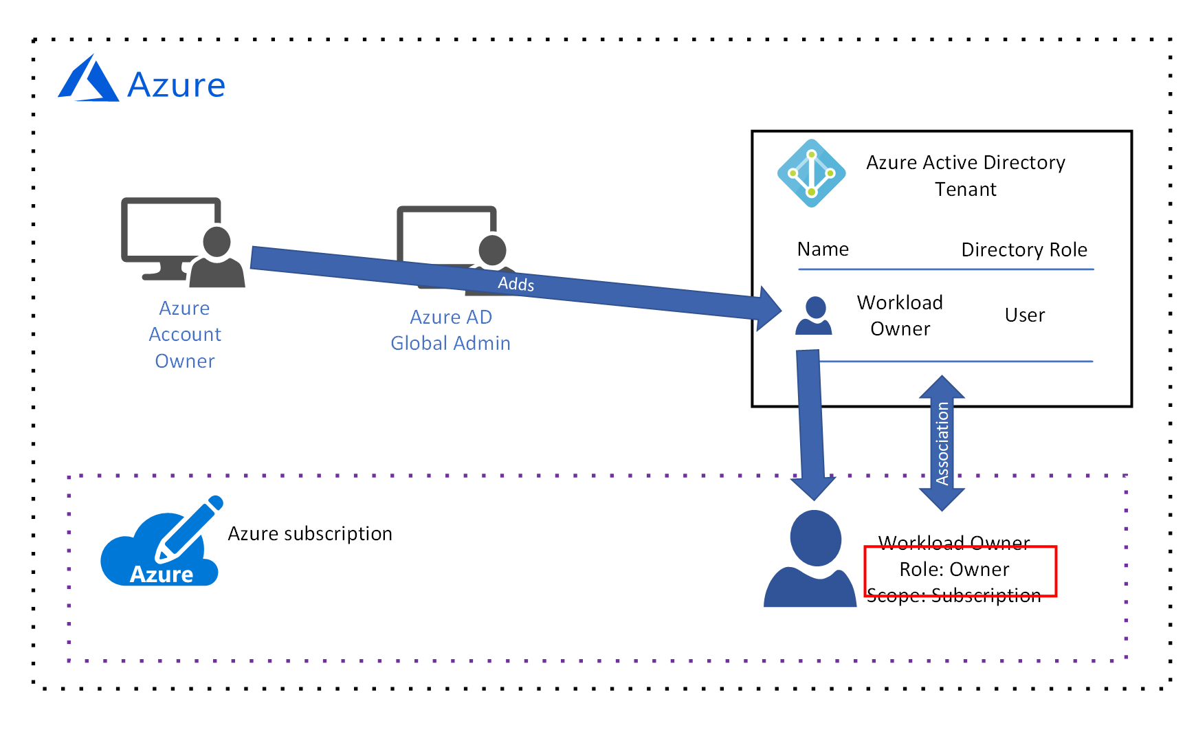 Brak niezawodnego połączenia z serwerami kojarzeń