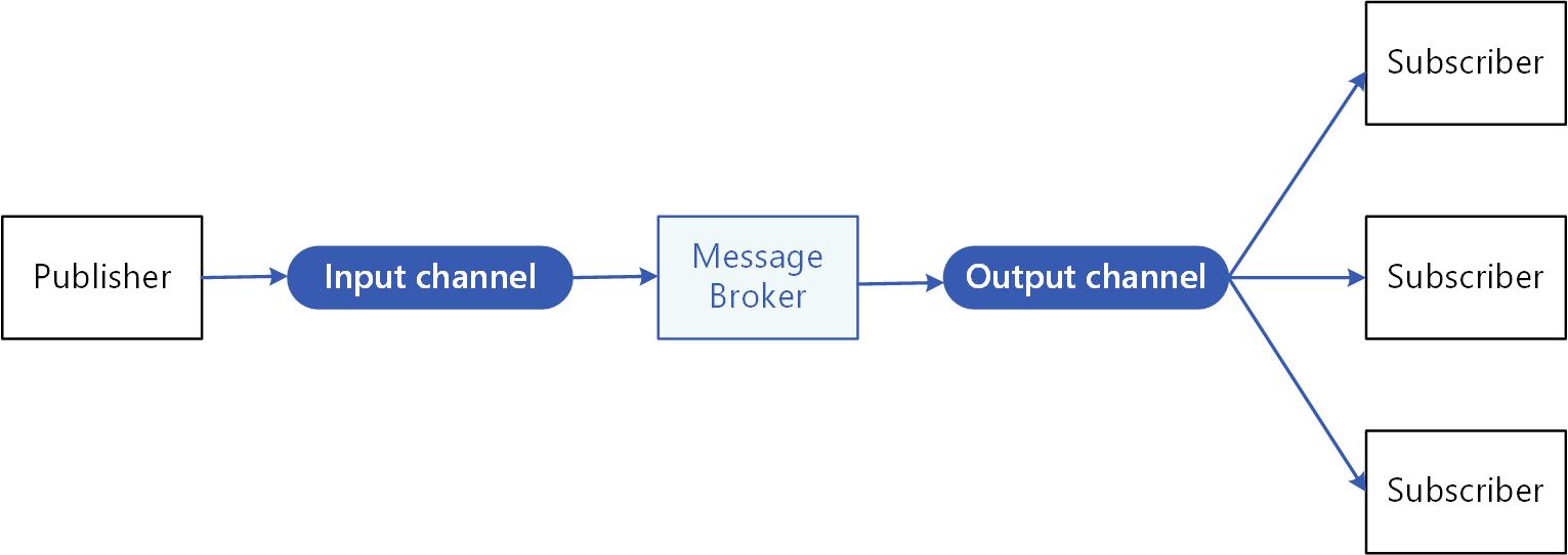 Wzorzec publikowania/subskrybowania przy użyciu brokera komunikatów