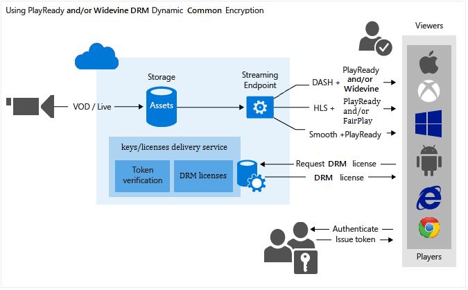Używanie dynamicznego szyfrowania Common Encryption w usługach