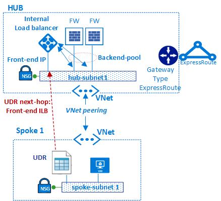 Virtual Edge Design Build Manage