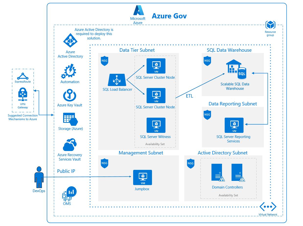 Zabezpieczenia Platformy Azure I Planu Zgodność Fedramp
