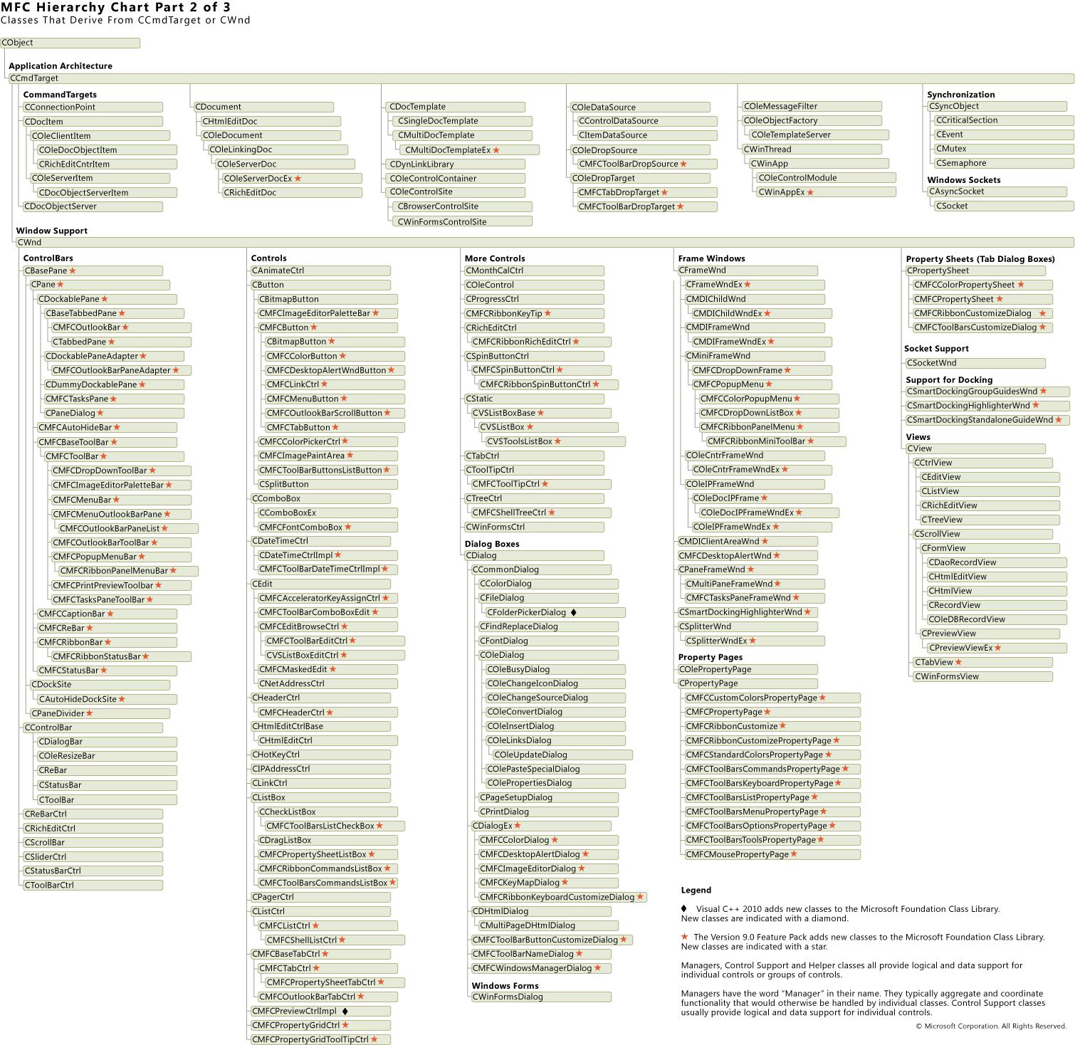 Diagram Hierarchii Microsoft Docs