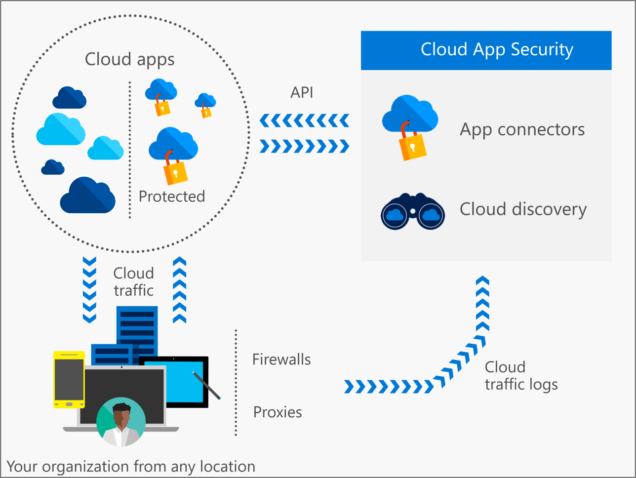 Co To Jest Usługa Cloud App Security Microsoft Docs