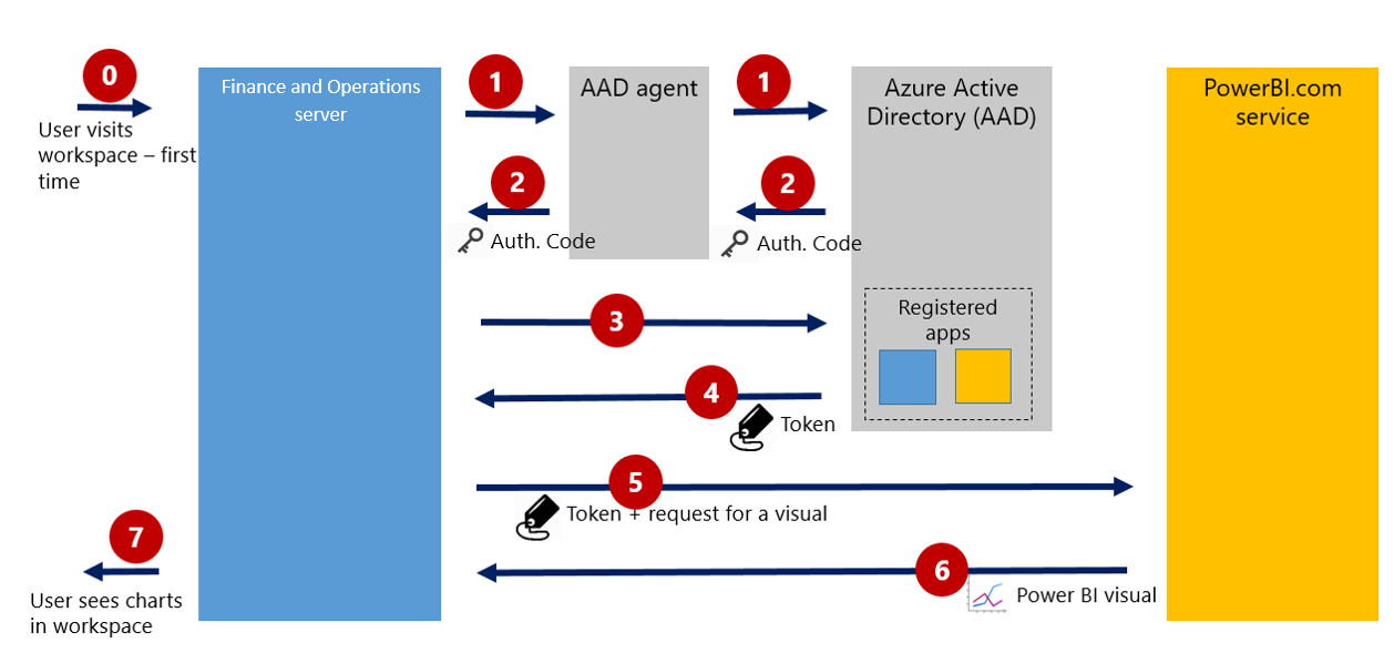 Configure power bi integration for workspaces finance operations authorization flow ccuart Choice Image