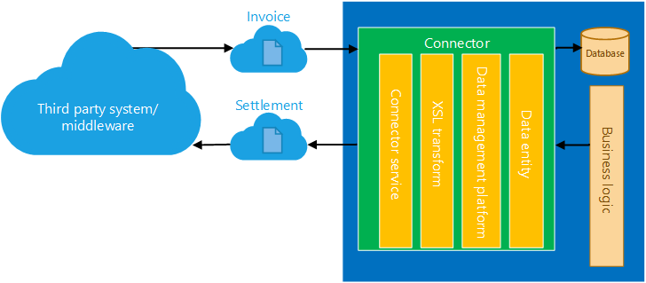 Recurring integrations finance operations dynamics 365 documentfile exchange in several document formats ccuart Gallery