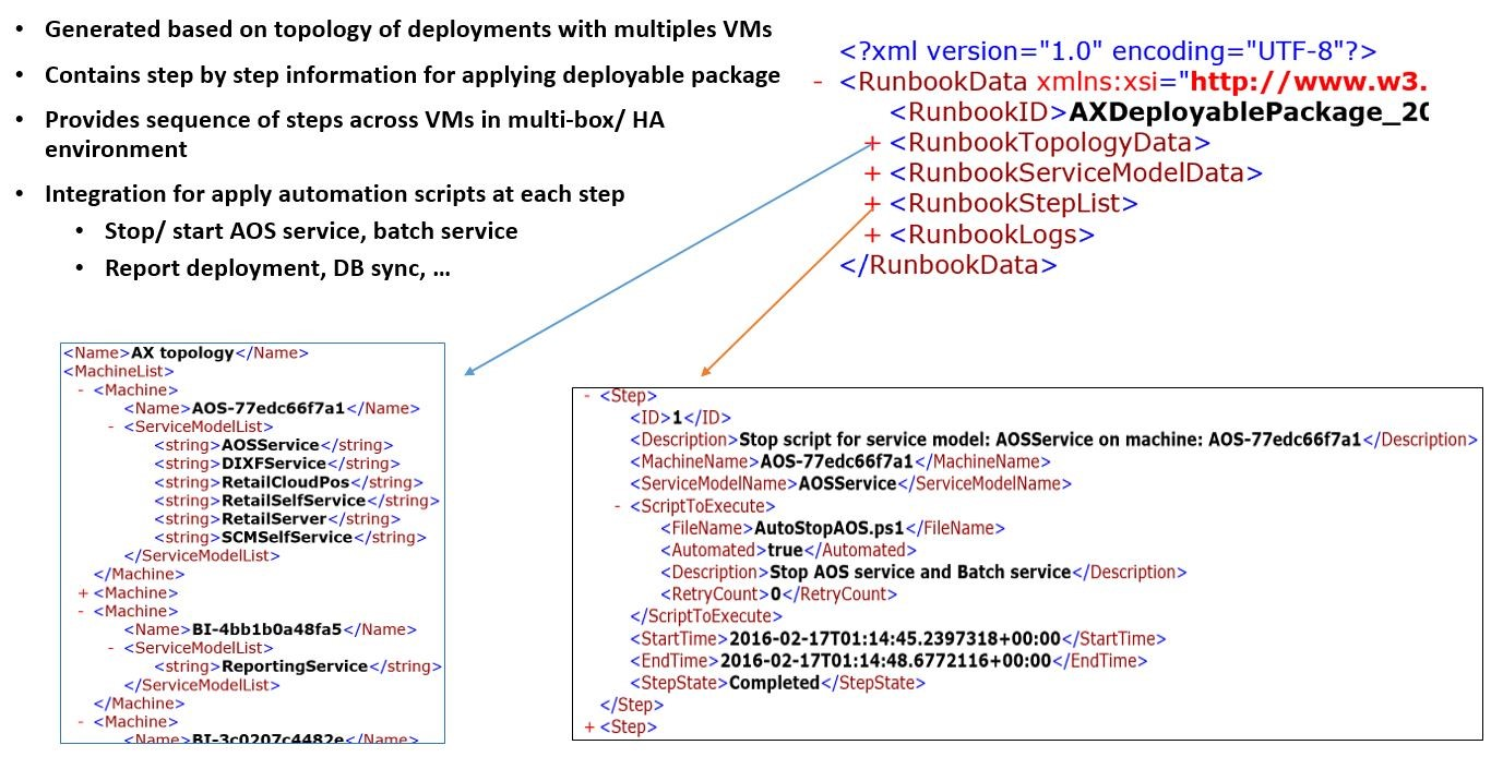 Apply updates to a cloud environment finance operations example of a deployment runbook ccuart Images