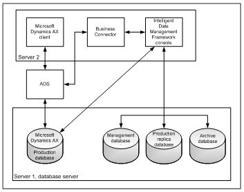 Intelligent data management framework overview ax 2012 finance idmf03 ccuart Images