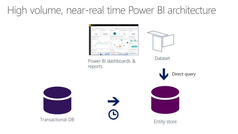 Migrate an upgraded dynamics ax 2012 r3 sales cube to the entity power bi architecture diagram ccuart Image collections