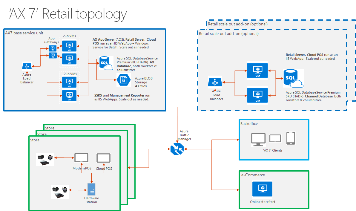 Retail modern pos architecture finance operations dynamics 365 retail modern pos architecture ccuart Images