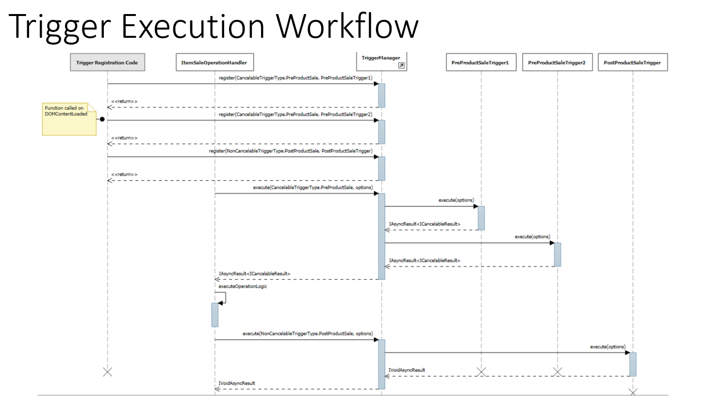 Modern pos and cloud pos trigger extensibility finance trigger execution flow ccuart Choice Image