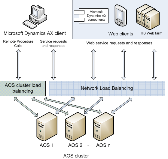 Configuring network load balancing for services | Microsoft Docs