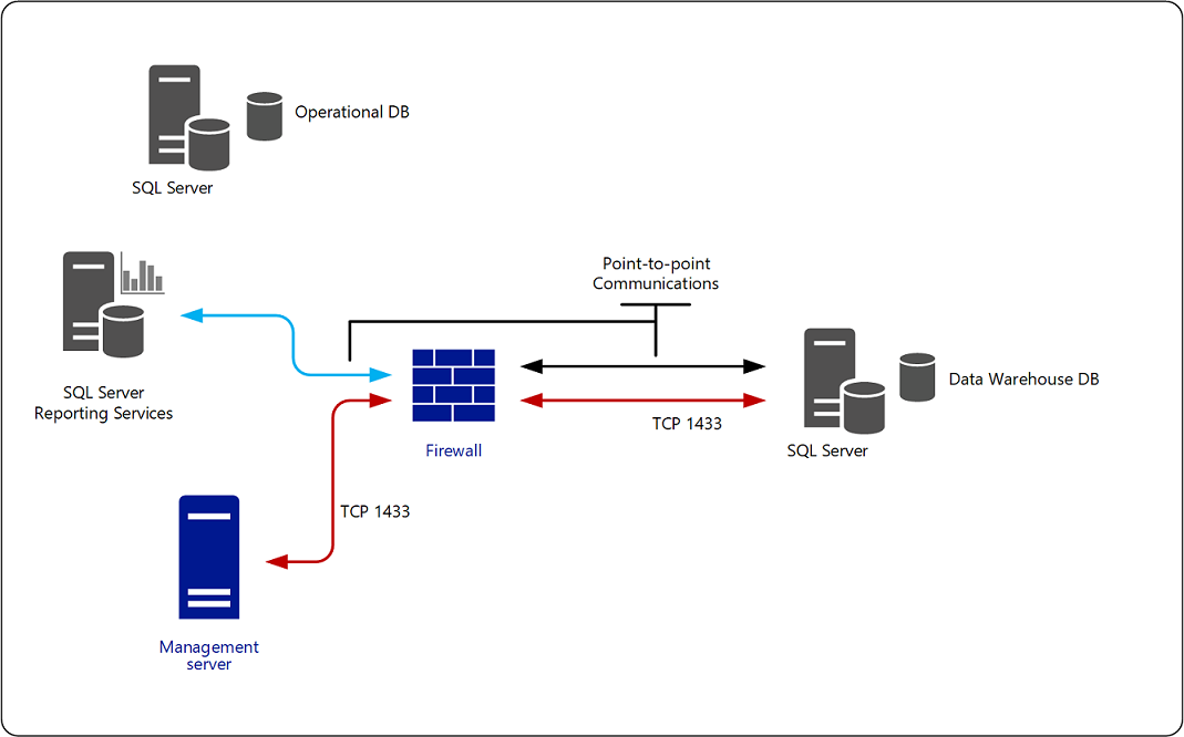 Connect reporting data warehouse across a firewall microsoft docs management server and reporting data warehouse ccuart Choice Image