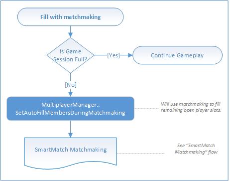 Microsoft Matchmaking