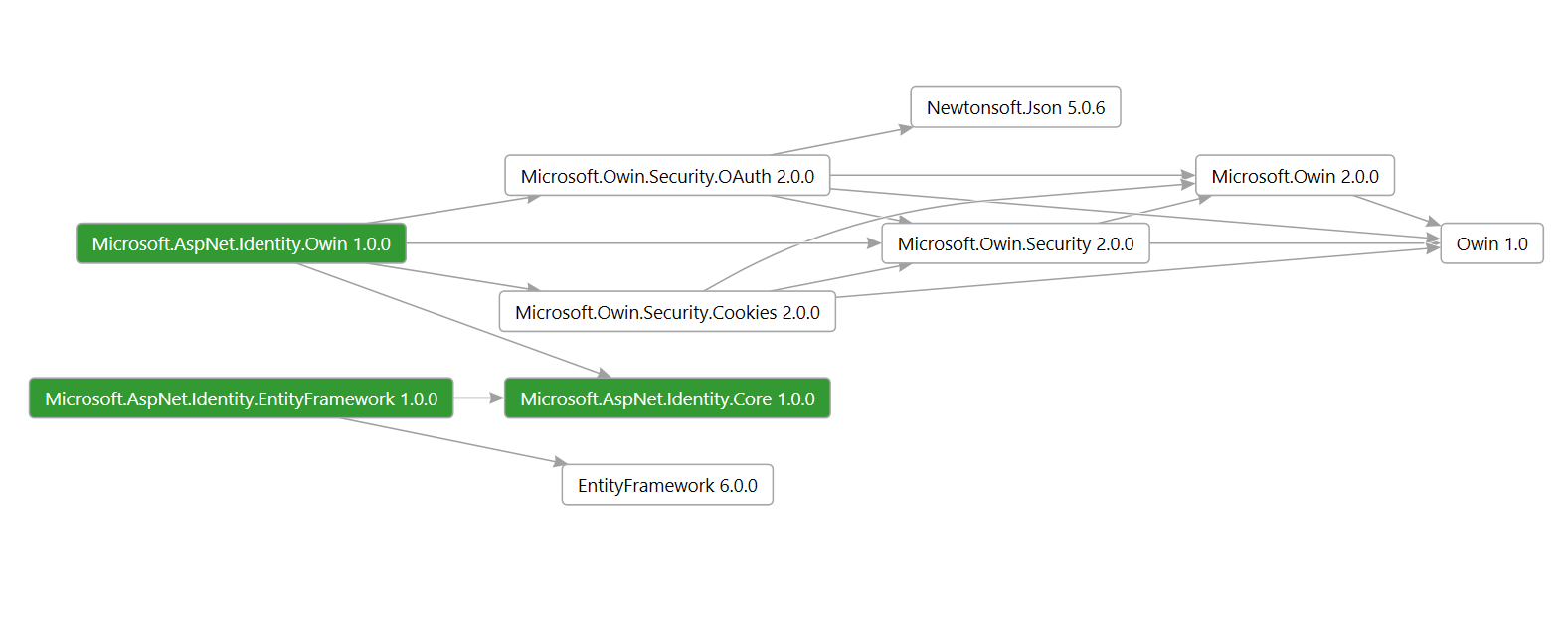 Introduo ao asp identity microsoft docs net identity system click on this or on the diagram to enlarge it ccuart Choice Image
