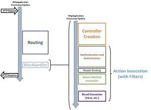 Ciclo de vida de um aplicativo asp mvc 5 microsoft docs ciclo de vida de um aplicativo asp mvc 5lifecycle of an asp mvc 5 application ccuart Choice Image