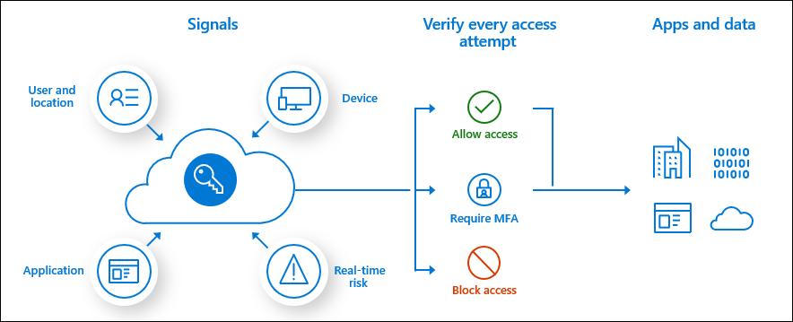Planejar uma implantação de acesso condicional no Azure Active Directory |  Microsoft Docs