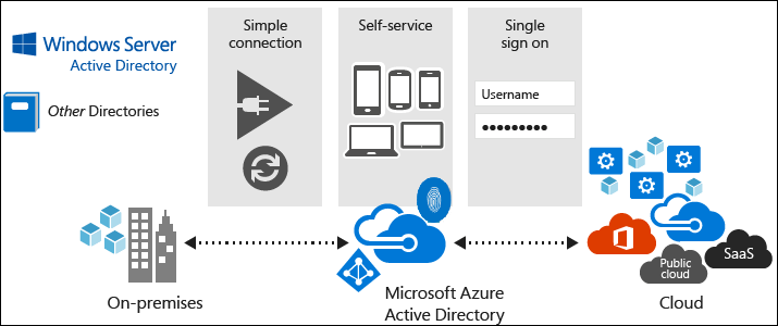 azure-active-directory-map