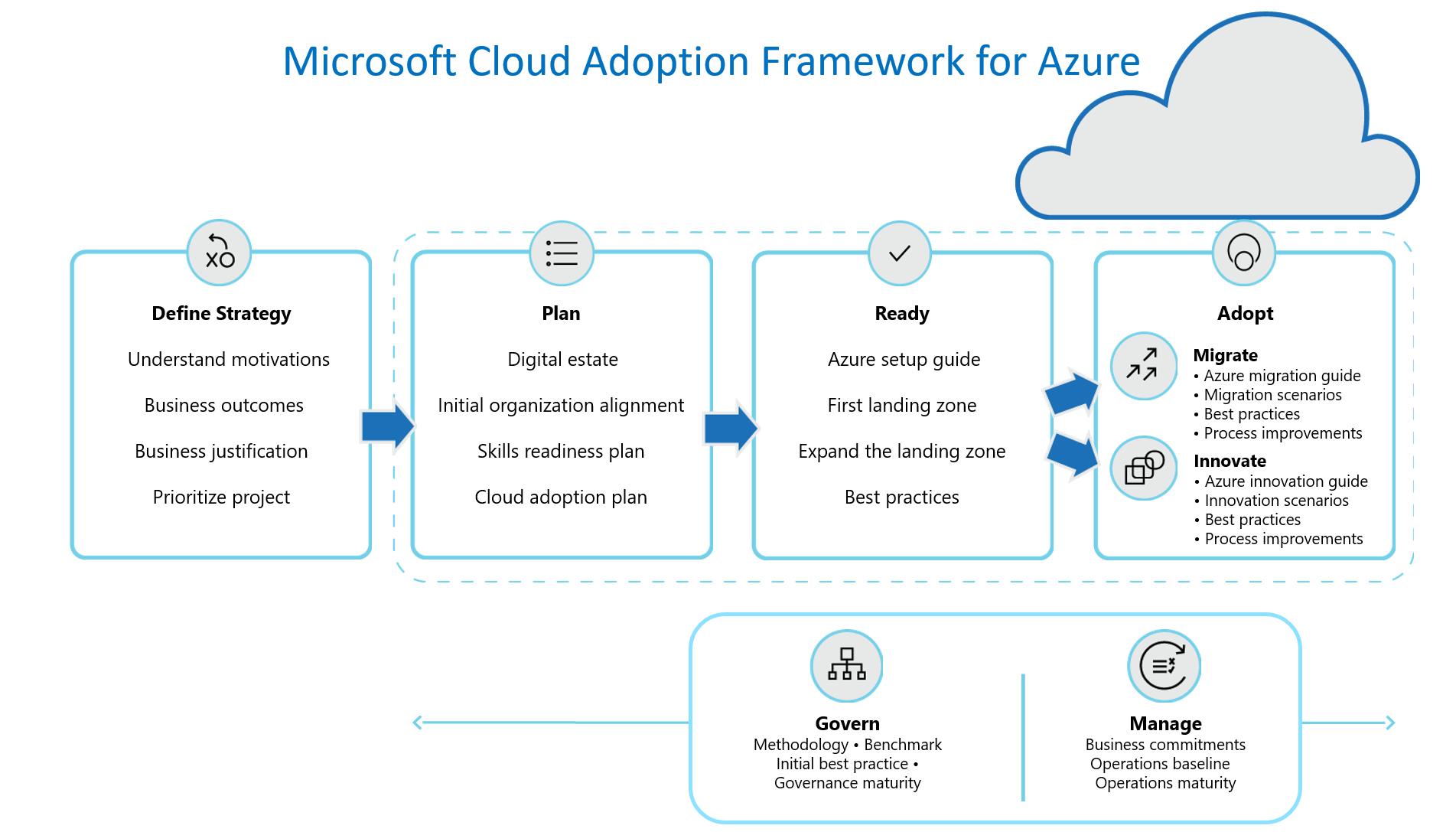 Visão geral do Cloud Adoption Framework