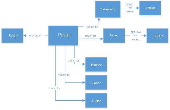 Padro de design do azure cosmos db aplicativos de mdia social diagrama ilustrando um modelo relacional relativo ccuart Choice Image