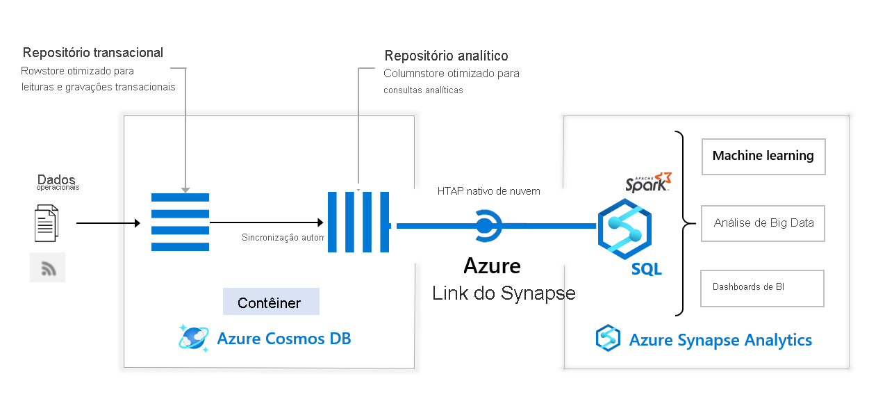 Diagrama de arquitetura par integração do Azure Synapse Analytics com o Azure Cosmos DB