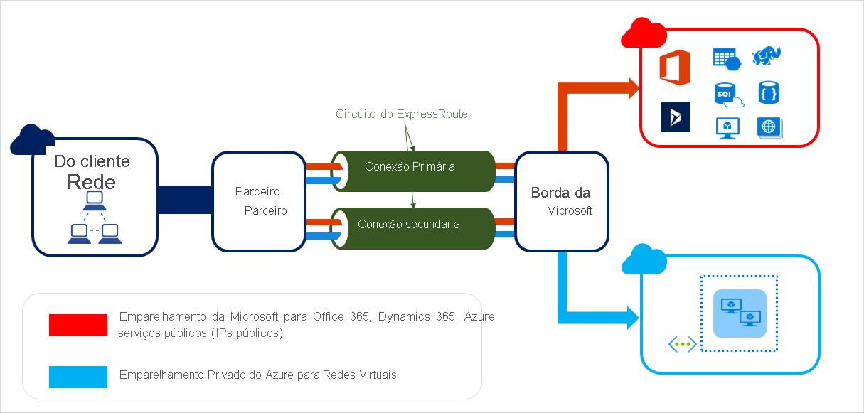 Microsoft azure dedicated server e