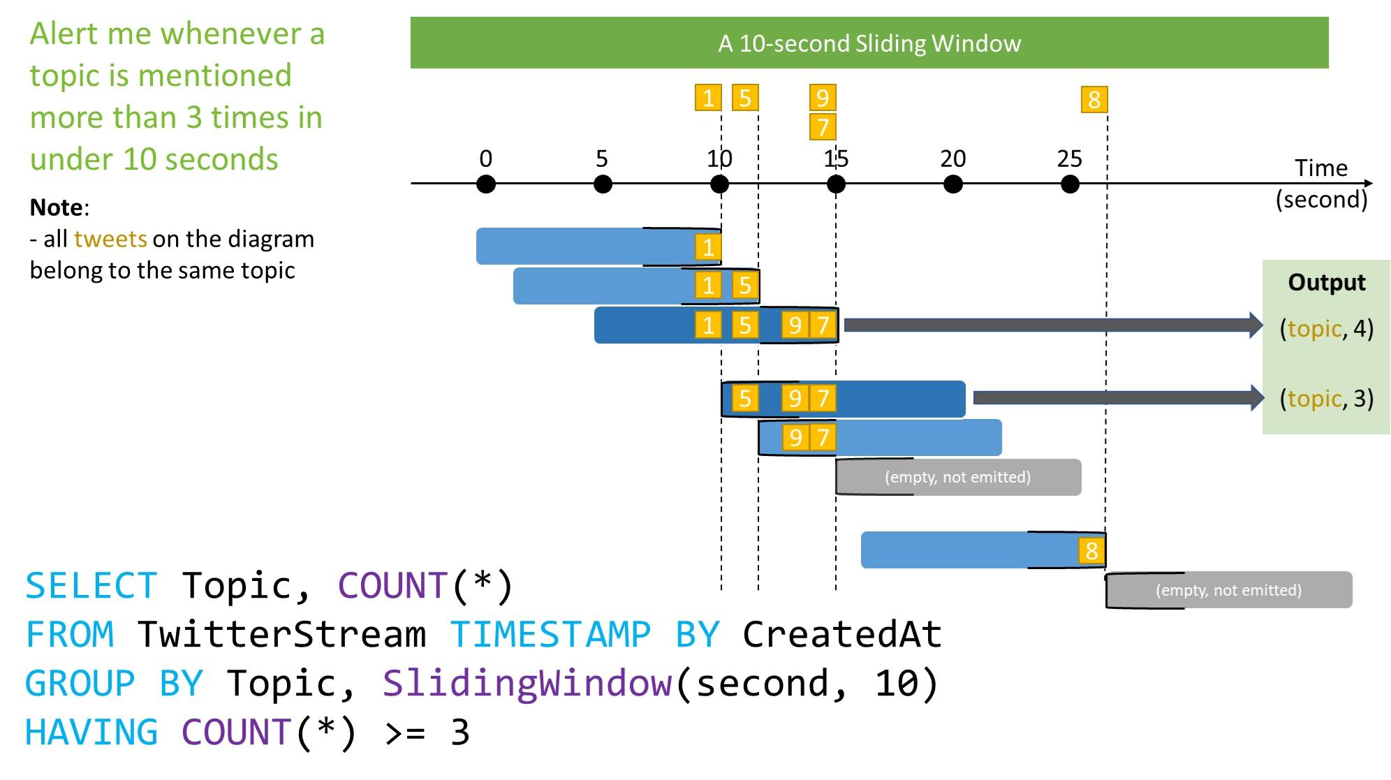 #C88803 Introdução às funções de janela do Stream Analytics Microsoft  1390 Protocolos De Janelas Deslizantes
