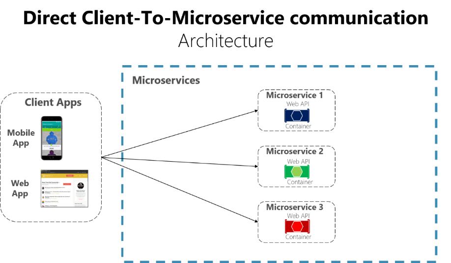 Padrão de gateway de API versus comunicação direta de