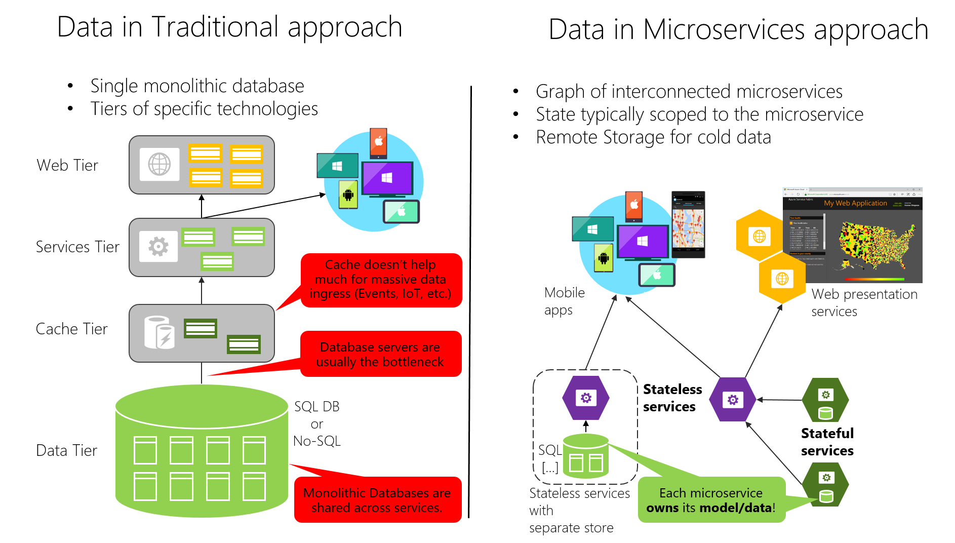 Soberania de dados por microsservio microsoft docs this is often a normalized sql database that is used for the whole application and all its internal subsystems as shown in figure 4 7 ccuart Image collections