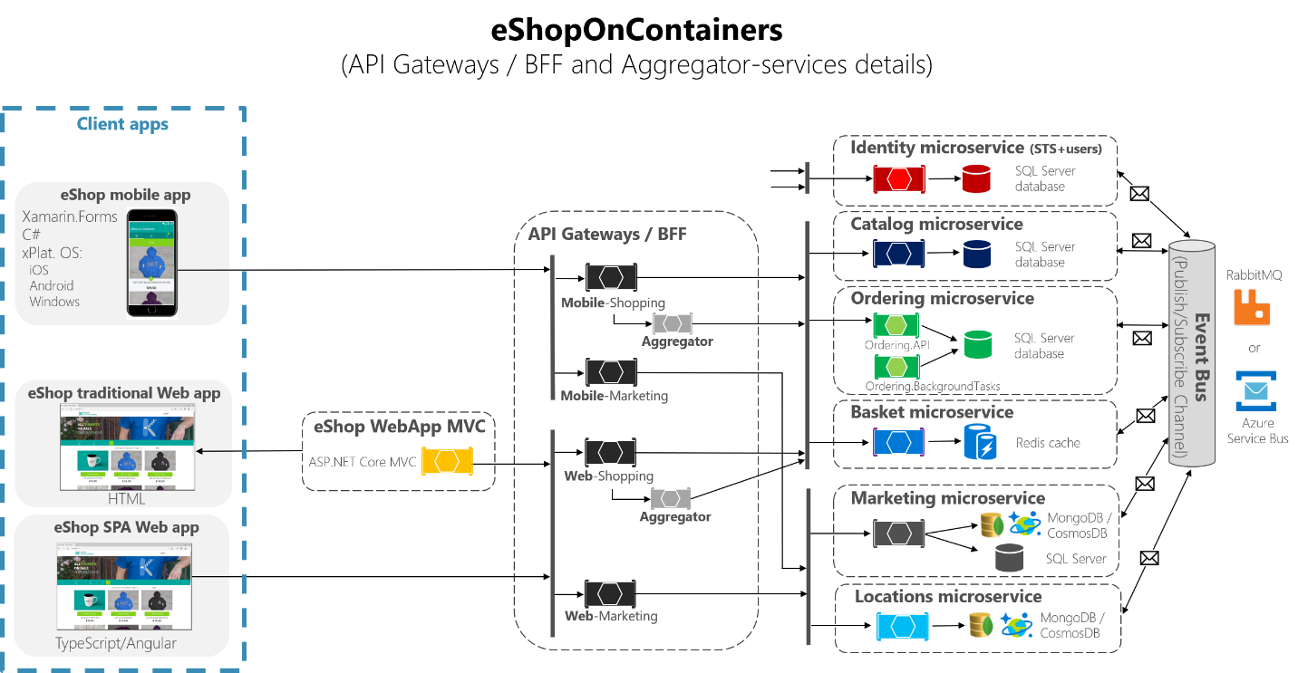 Implementao de gateways de api com o ocelot microsoft docs in the following diagram you can also see how the aggregator services work with their related api gateways ccuart Gallery