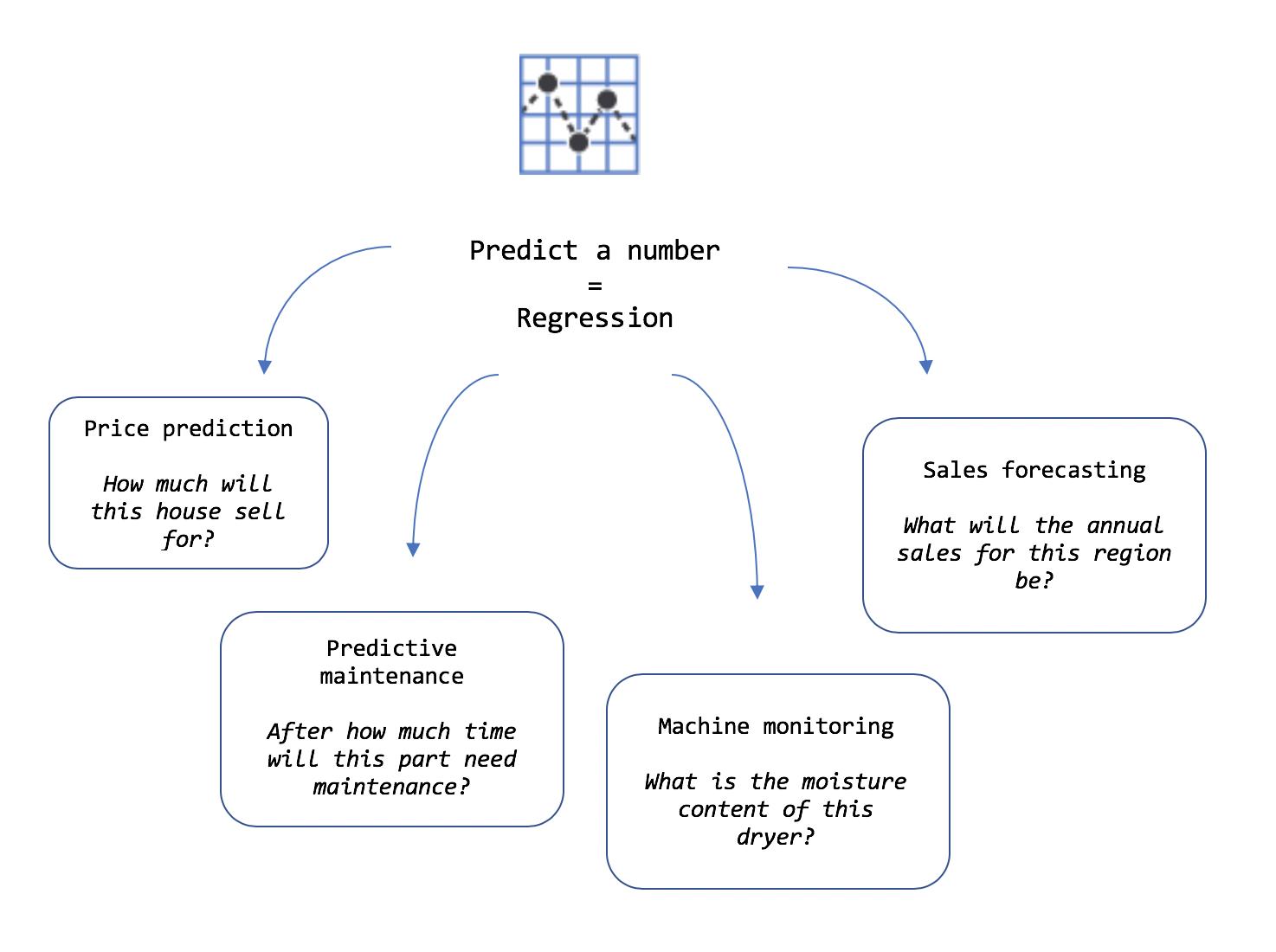 previsão de preço de aprendizado de máquina