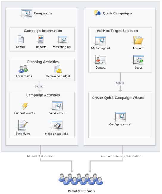 Campanhas versus campanhas rápidas