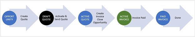 Imagem mostrando o processo de oportunidade para faturamento