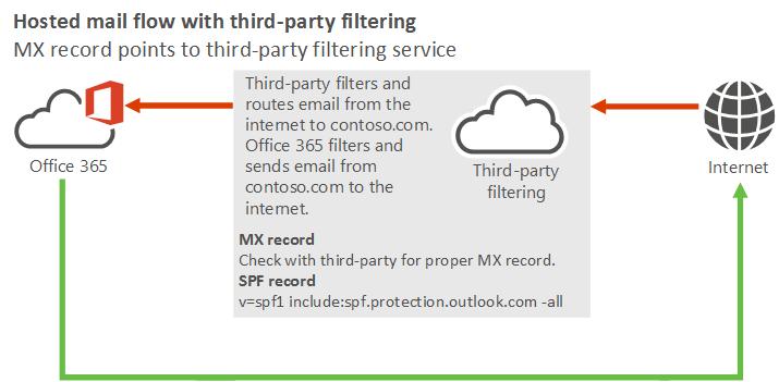 Gerenciar o fluxo de email usando um serviço de nuvem de terceiros