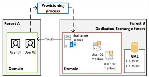 Relação de confiança entre florestas com caixas de correio vinculadas, troca de caixa de correio vinculada, caixa de correio vinculada