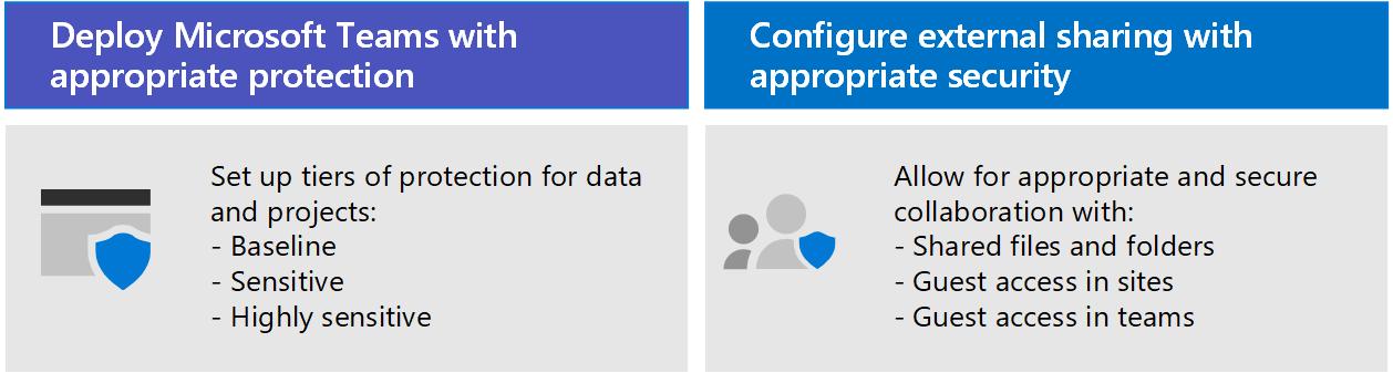 Implantar o Teams com proteção apropriada e configurar o compartilhamento externo com as configurações de segurança apropriadas