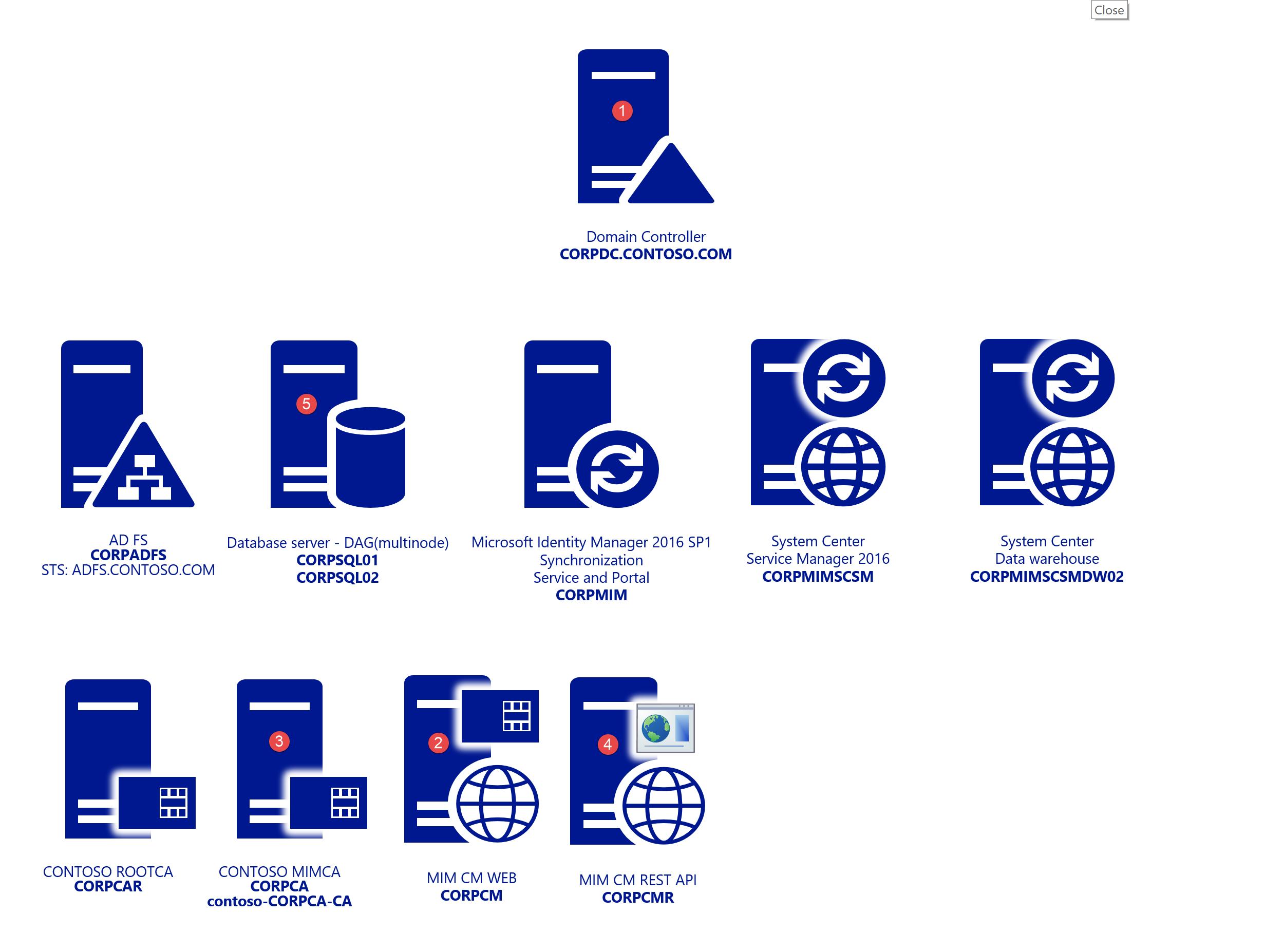 Implantando o Microsoft Identity Manager Certificate Manager ... 6b9fb3052b