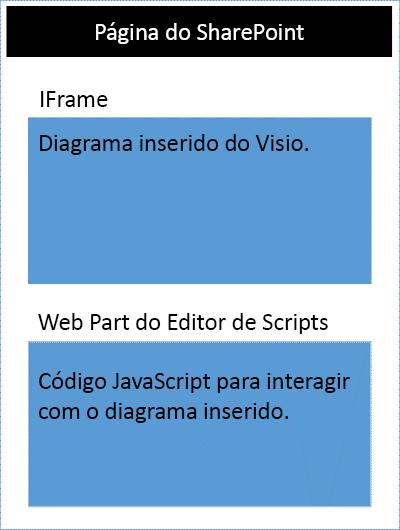 Visão geral da API JavaScript do Visio - Office Add-ins | Microsoft Docs
