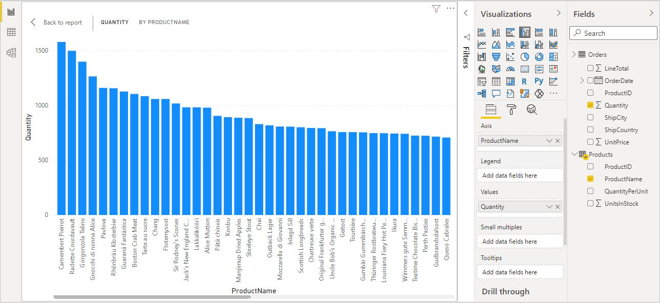 Gráfico de barras Quantity por ProductName