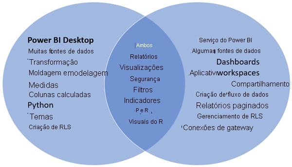 Diagrama de Venn do Power BI Desktop e do serviço