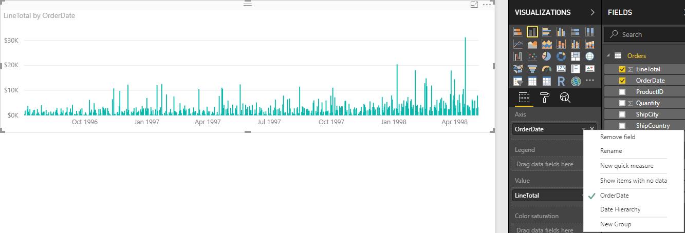 Gráfico de linhas LineTotals por OrderDate