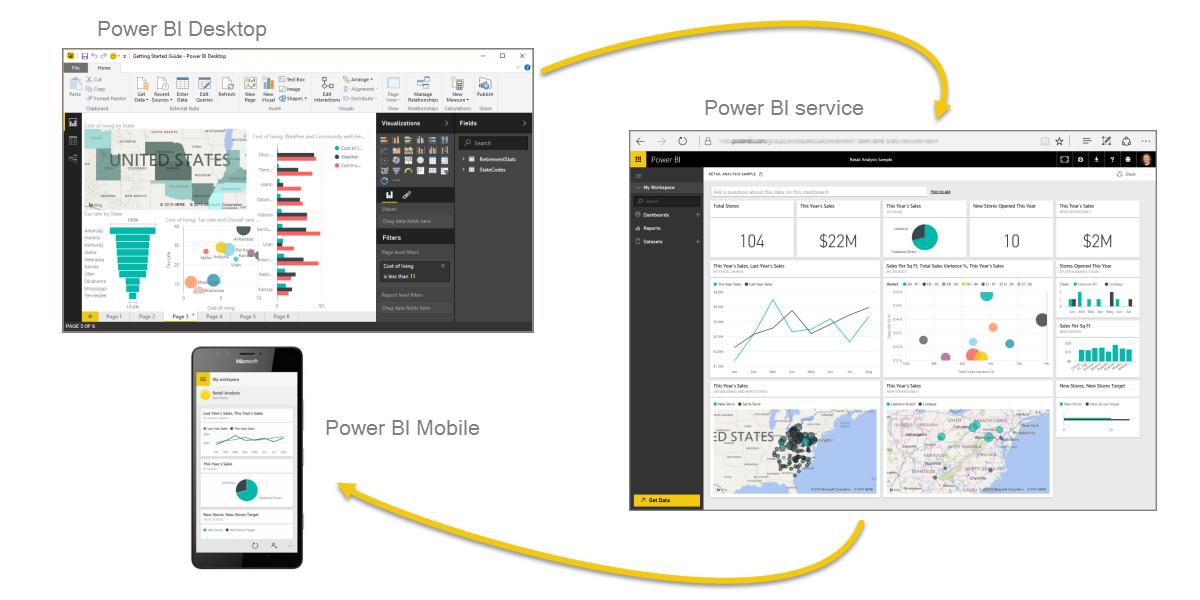 Power BI Desktop, serviço, Mobile