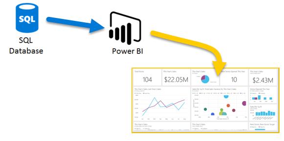 SQL para PBI
