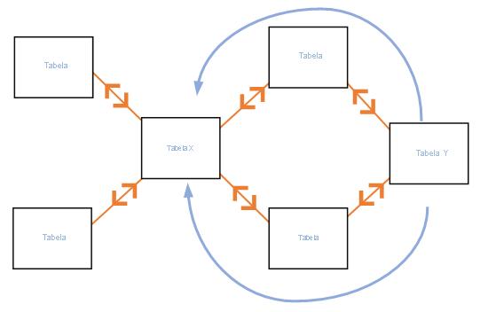 Filtragem cruzada em ambas as direções no padrão de banco de dados